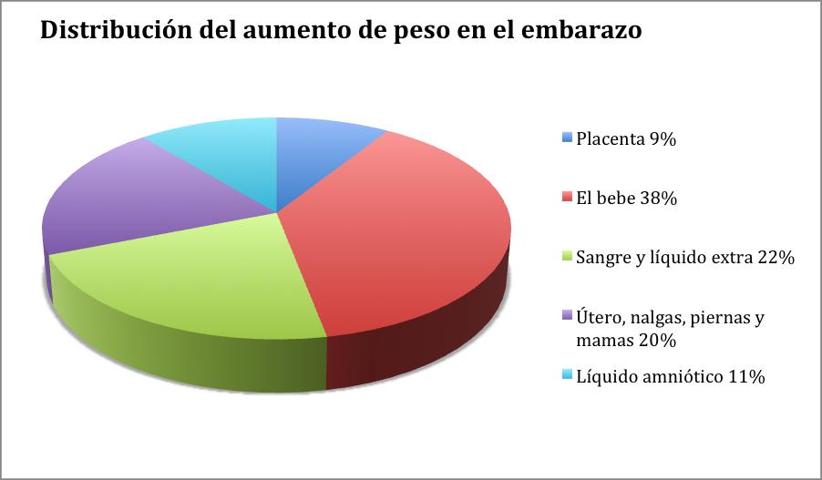 Distribución del aumento de peso en el embarazo